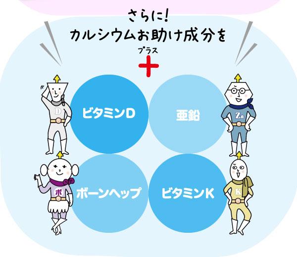 さらに!カルシウムお助け成分ビタミンD、ボーンヘップ、ビタミンK、亜鉛をプラス