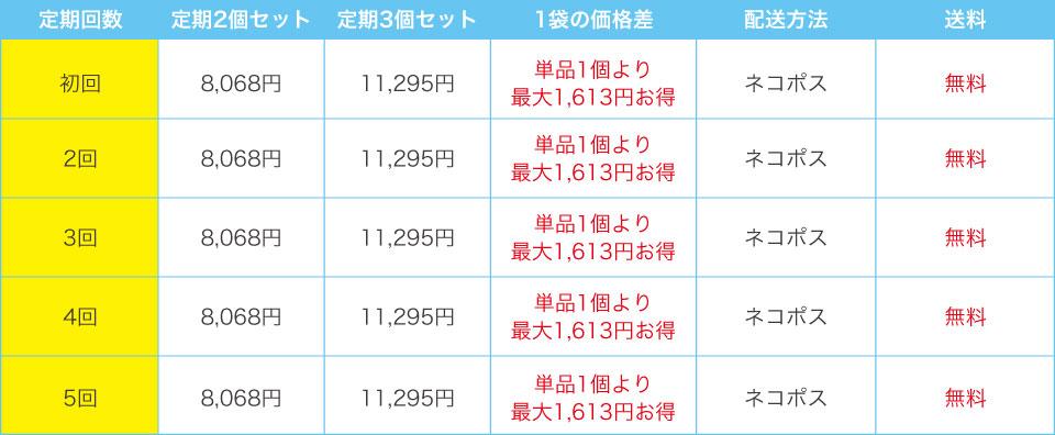 【定期コース】毎月1個の場合